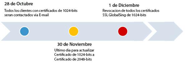 SSL 2048-bits fecha limite