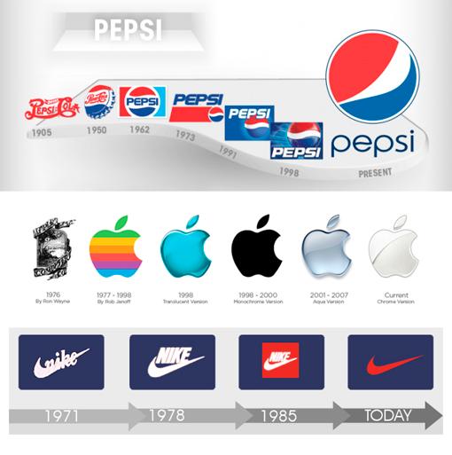 Evolución de marcas conocidas